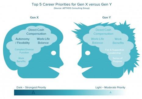 top 5 career priorities for gen x versus gen y source aethos