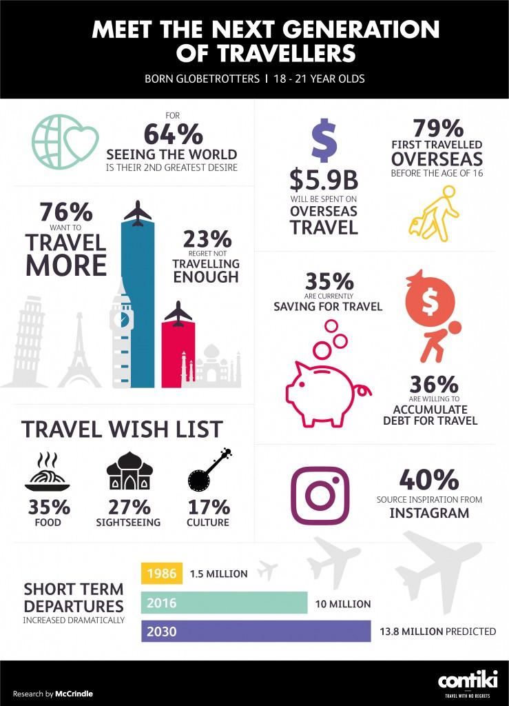 Contiki_Future Traveller_Infographic