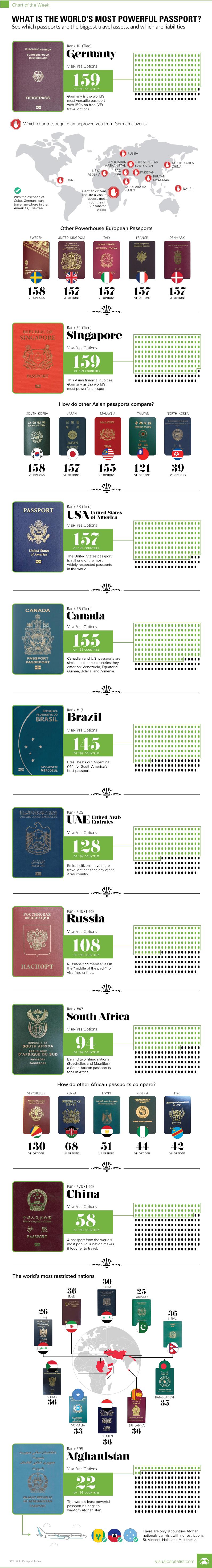 powerful-passport
