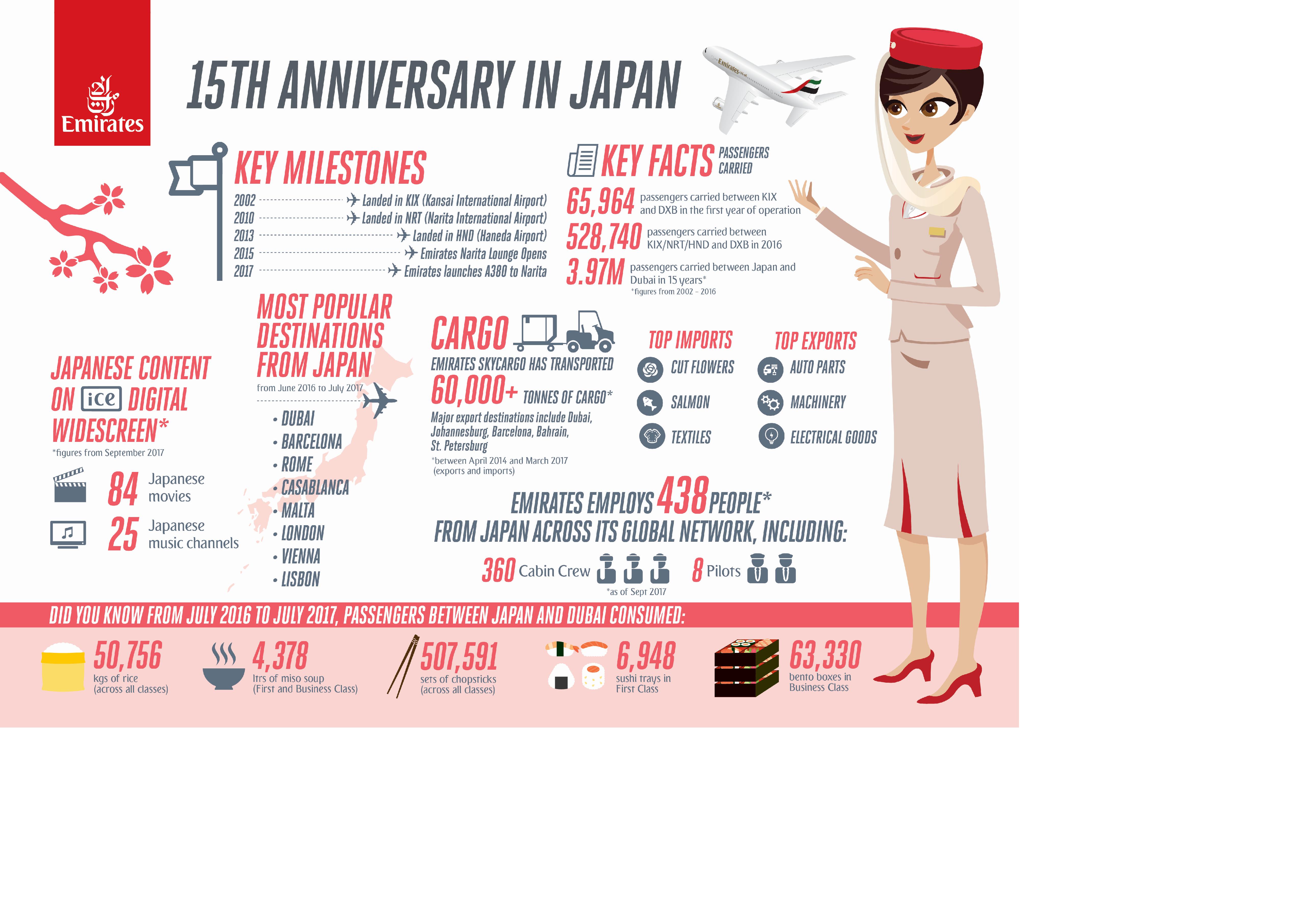 Emirates infographic