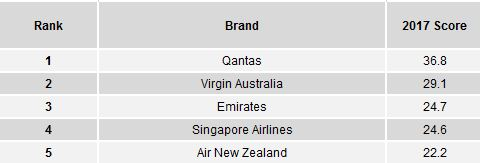 Which travel companies rank top for Aussie travellers