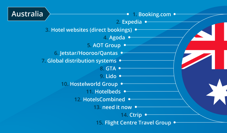 Which agency ranked as one of Australia's top booking sites