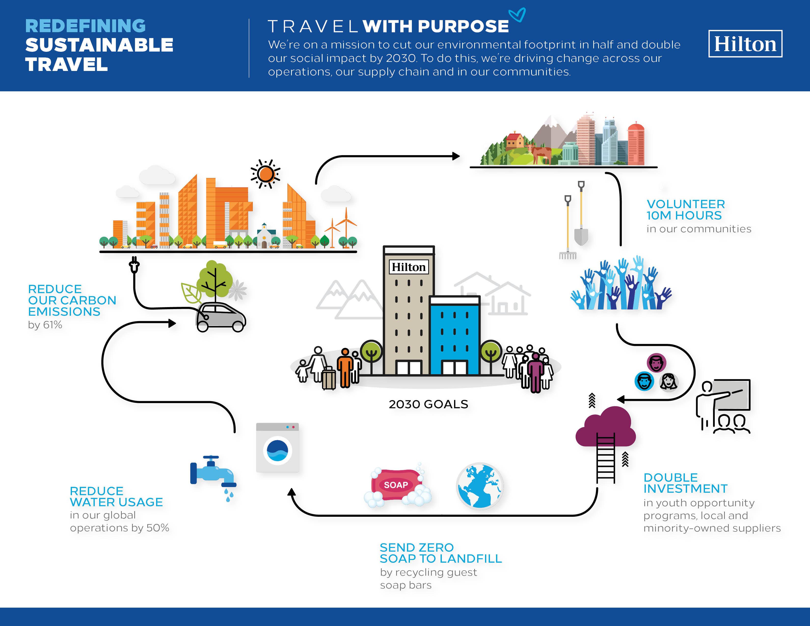 AnchorHE_2018_Infograph_Responsible-Travel_V9 (1)