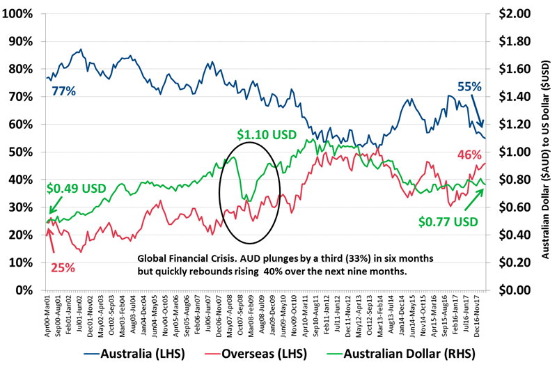 Source: Roy Morgan Single Source April 2000 – March 2018, n= 2,300. Reserve Bank of Australia Exchange Rate AUD monthly exchange rate history (April 2000 – March 2018).