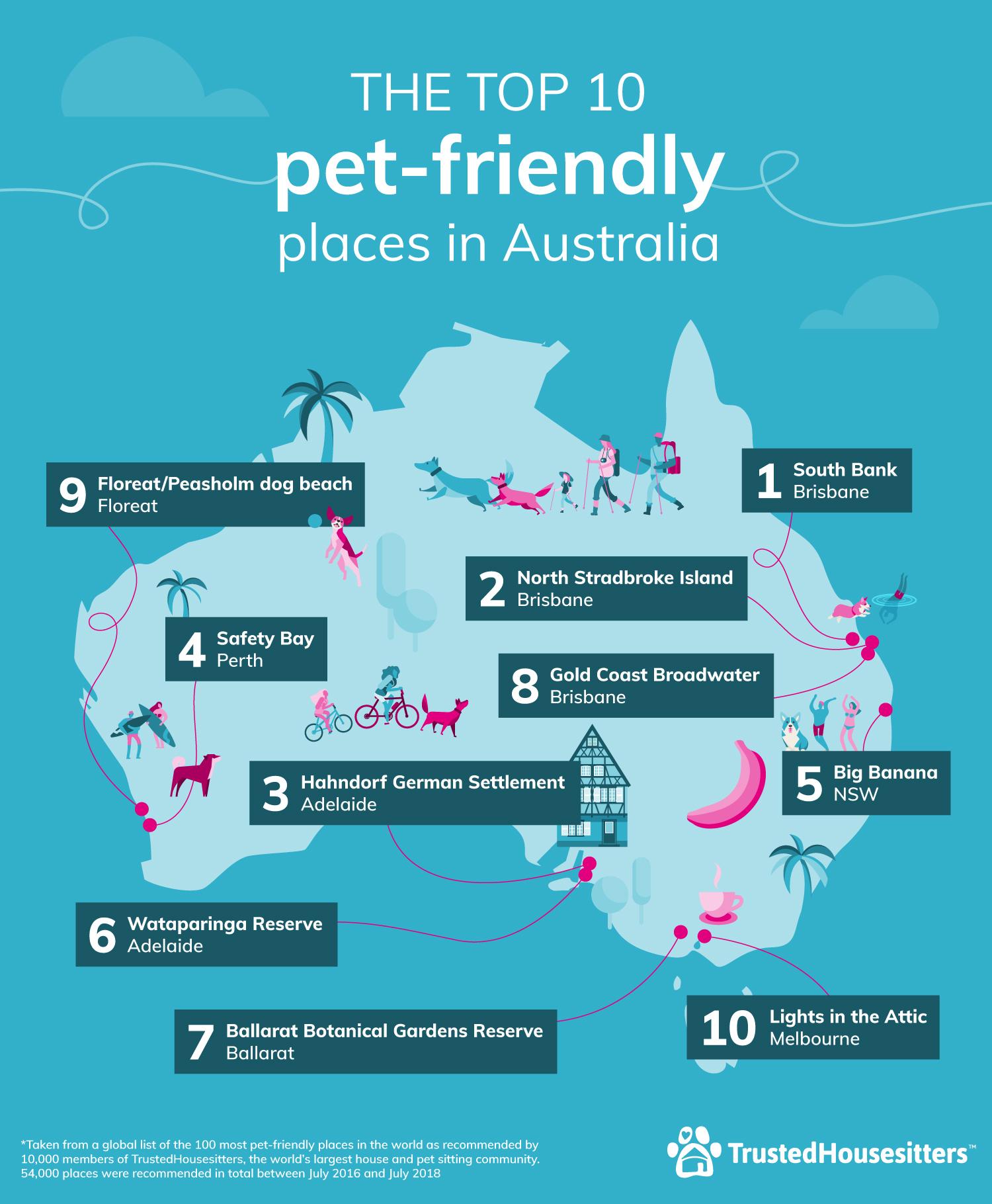 Top 10 Pet Friendly Places AU