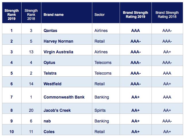 Australia's strongest brands 2019 (Brand Finance)