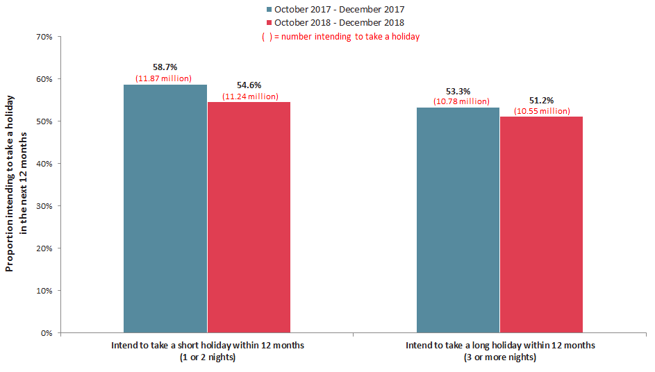 Source: Roy Morgan Single Source (Australia). October 2017 - December 2017, n=12,090. October 2018 - December 2018, n=12,566 Base: Australians 14+ intending to take a holiday in next 12 months