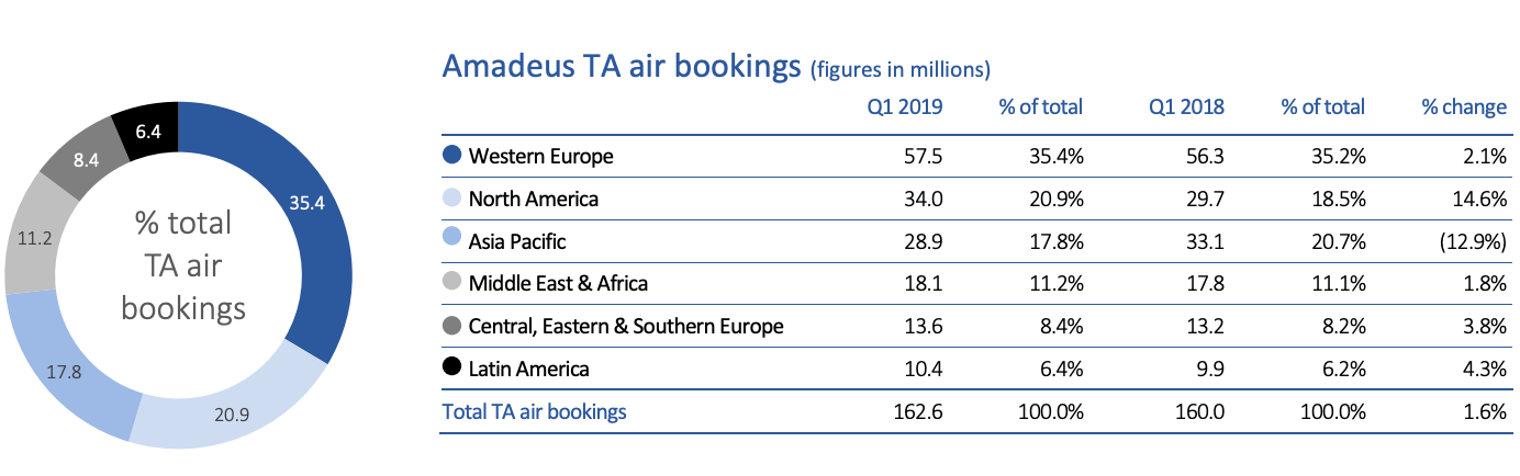 Amadeus TA air bookings (Q1 2019)
