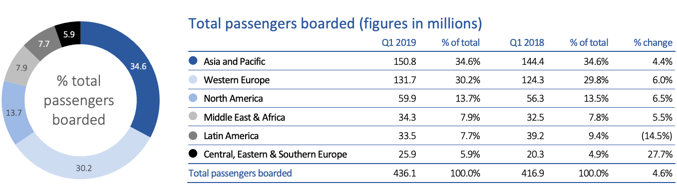 Amadeus total passengers boarded (Q1 2019)