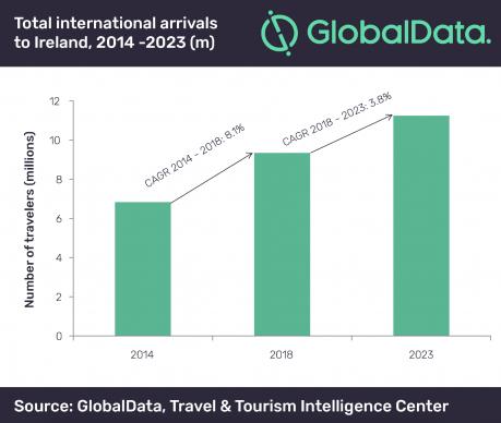 Ireland's international arrivals (GlobalData)