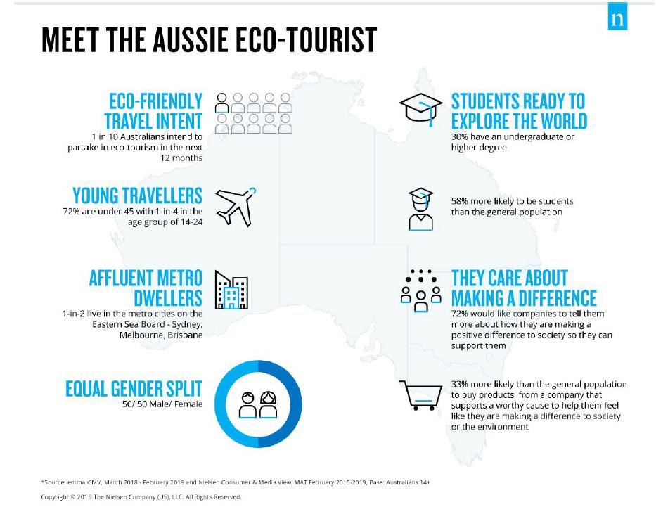 Eco-tourism Aussie eco-tourist graphic