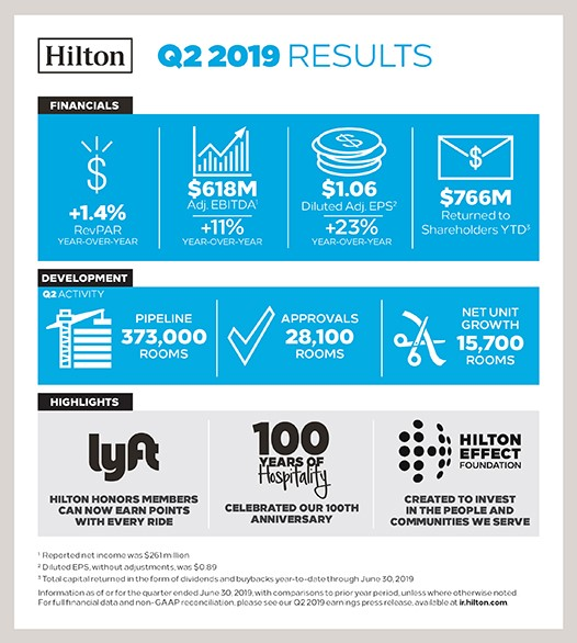 hilton earnings