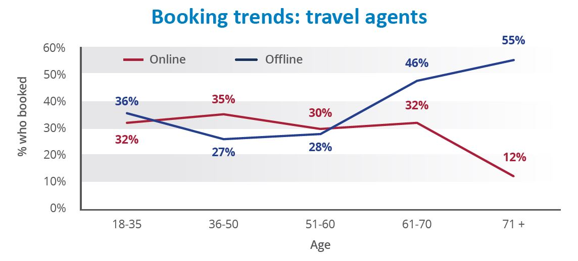 Source: CATO's Australians on Holiday - International Leisure Travel Trends report